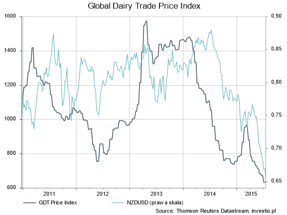 Global Dairy Trade Price Index