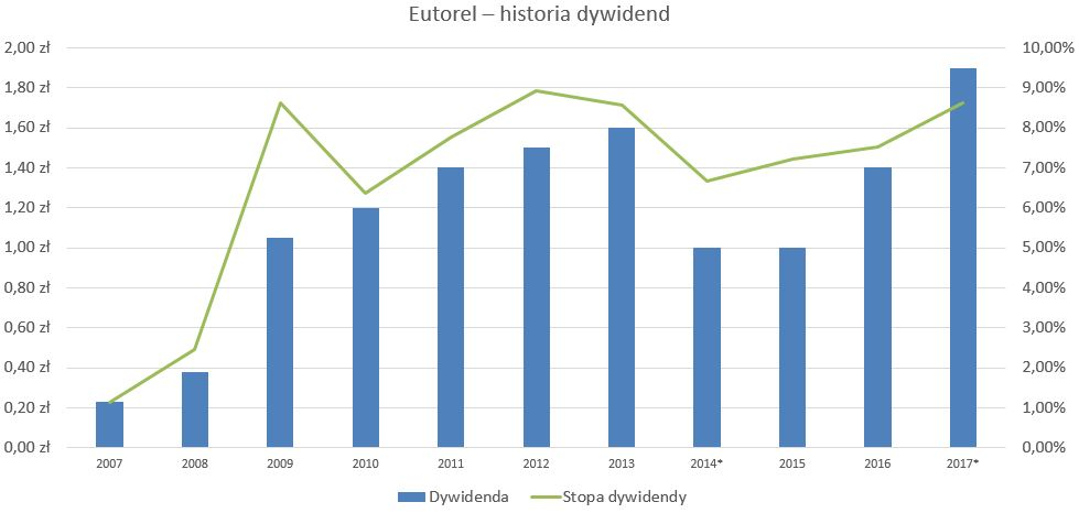 Eurotel - dywidendy
