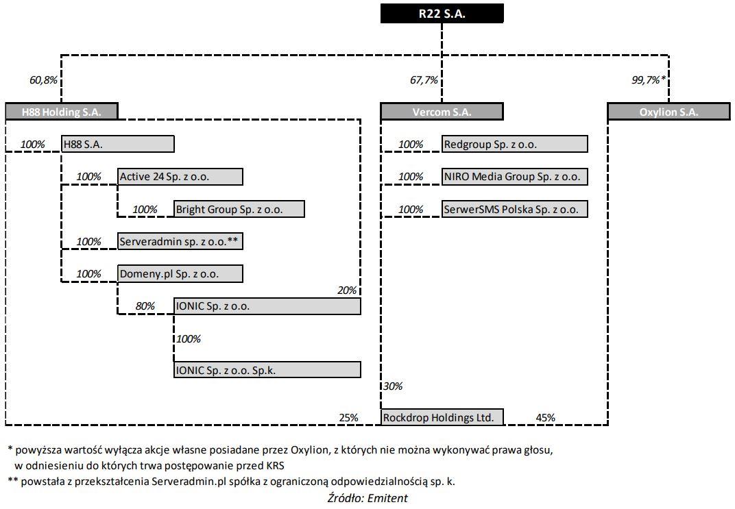 r22_struktura_grupy.jpg